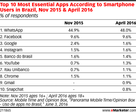 Top 10 Most Essential Apps According to Smartphone Owners in Brazil, Nov 2015 & April 2016 (% of respondents)
