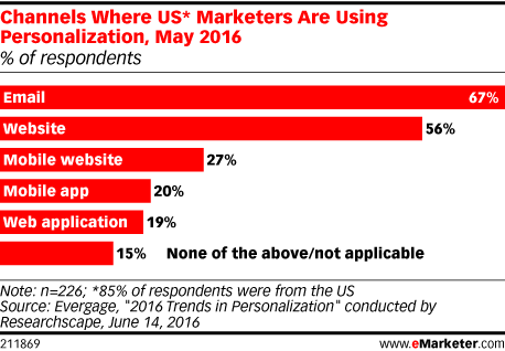 Channels Where US* Marketers Are Using Personalization, May 2016 (% of respondents)
