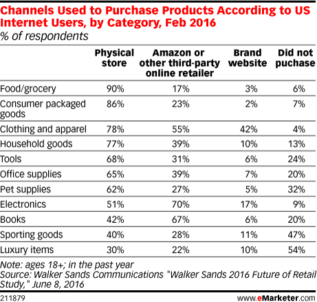 Channels Used to Purchase Products According to US Internet Users, by Category, Feb 2016 (% of respondents)