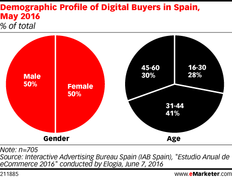 Demographic Profile of Digital Buyers in Spain, May 2016 (% of total)