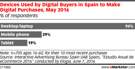 Devices Used by Digital Buyers in Spain to Make Digital Purchases, May 2016 (% of respondents)