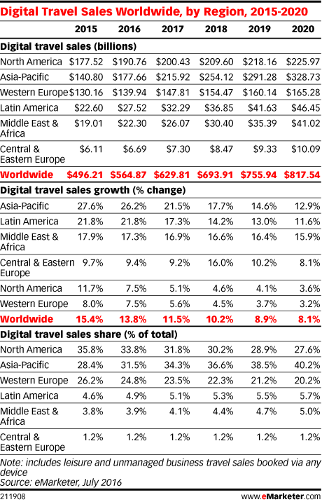Digital Travel Sales Worldwide, by Region, 2015-2020