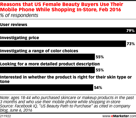 Reasons that US Female Beauty Buyers Use Their Mobile Phone While Shopping In-Store, Feb 2016 (% of respondents)