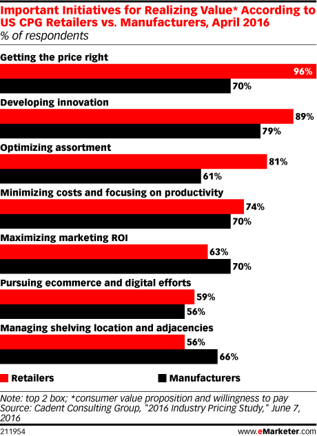 Important Initiatives for Realizing Value* According to US CPG Retailers vs. Manufacturers, April 2016 (% of respondents)
