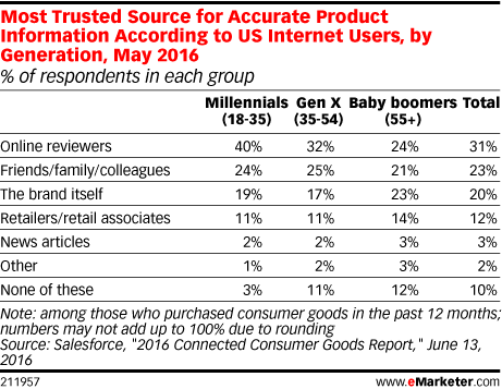 Most Trusted Source for Accurate Product Information According to US Internet Users, by Generation, May 2016 (% of respondents in each group)