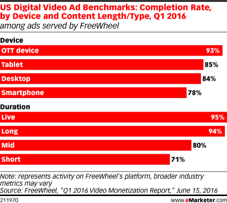 US Digital Video Ad Benchmarks: Completion Rate, by Device and Content Length/Type, Q1 2016 (among ads served by FreeWheel)