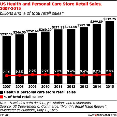 US Health and Personal Care Store Retail Sales, 2005-2015 (billions and % of total retail sales*)