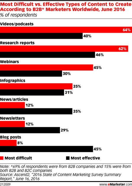 Most Difficult vs. Effective Types of Content to Create According to B2B* Marketers Worldwide, June 2016 (% of respondents)