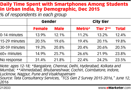 Daily Time Spent with Smartphones Among Students in Urban India, by Demographic, Dec 2015 (% of respondents in each group)