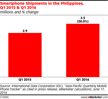 Smartphone Shipments in the Philippines, Q1 2015 & Q1 2016 (millions and % change)