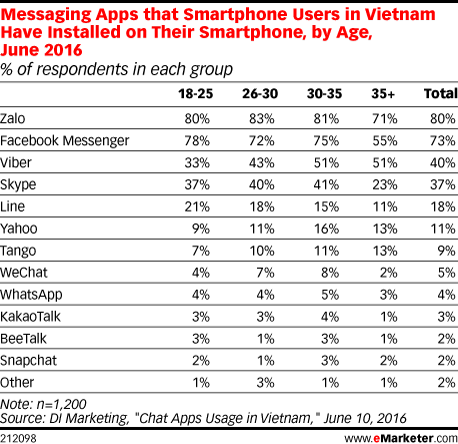 Messaging Apps that Smartphone Users in Vietnam Have Installed on Their Smartphone, by Age, June 2016 (% of respondents in each group)