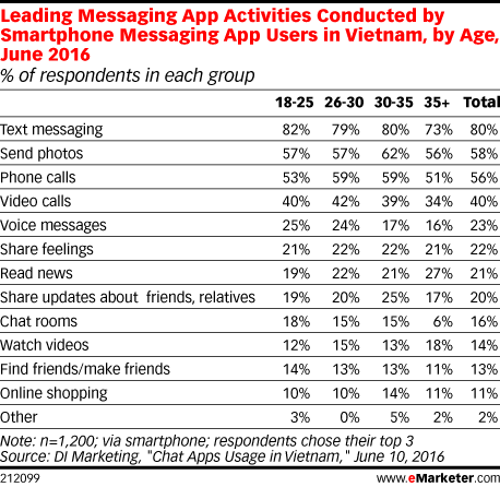 Leading Messaging App Activities Conducted by Smartphone Messaging App Users in Vietnam, by Age, June 2016 (% of respondents in each group)