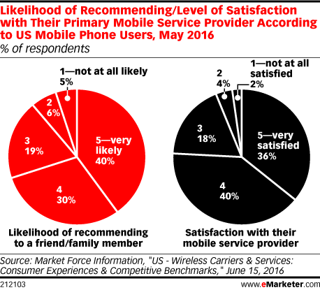 Likelihood of Recommending/Level of Satisfaction with Their Primary Mobile Service Provider According to US Mobile Phone Users, May 2016 (% of respondents)
