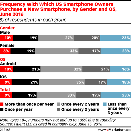 Frequency with Which US Smartphone Owners Purchase a New Smartphone, by Gender and OS, June 2016 (% of respondents in each group)