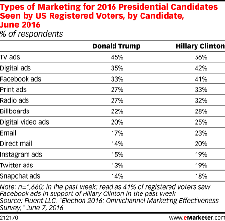 Types of Marketing for 2016 Presidential Candidates Seen by US Registered Voters, by Candidate, June 2016 (% of respondents)