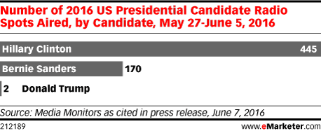 Number of 2016 US Presidential Candidate Radio Spots Aired, by Candidate, May 27-June 5, 2016