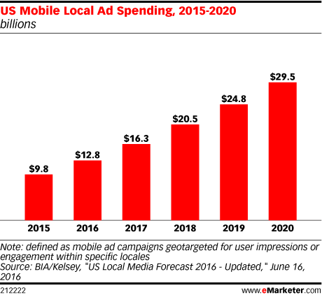 US Mobile Local Ad Spending, 2015-2020 (billions)
