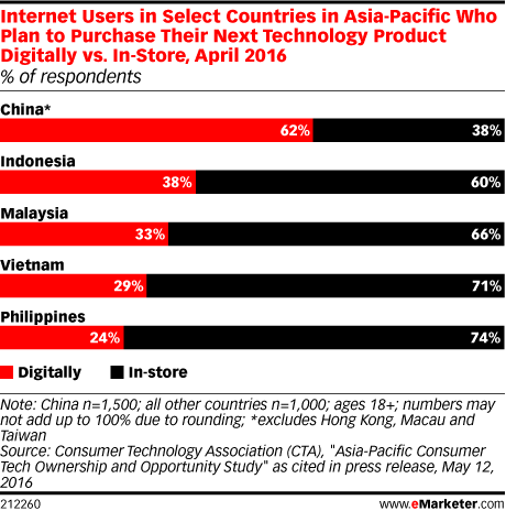 Internet Users in Select Countries in Asia-Pacific Who Plan to Purchase Their Next Technology Product Digitally vs. In-Store, April 2016 (% of respondents)
