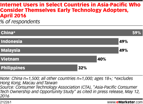 Internet Users in Select Countries in Asia-Pacific Who Consider Themselves Early Technology Adopters, April 2016 (% of respondents)