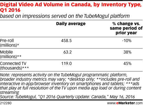 Digital Video Ad Volume in Canada, by Inventory Type, Q1 2016 (based on impressions served on the TubeMogul platform)
