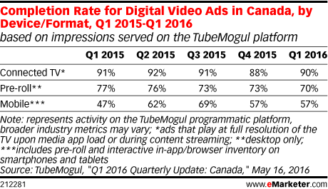 Completion Rate for Digital Video Ads in Canada, by Device/Format, Q1 2015-Q1 2016 (based on impressions served on the TubeMogul platform)