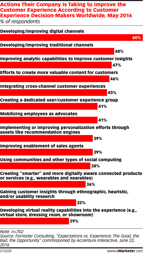 Actions Their Company Is Taking to Improve the Customer Experience According to Customer Experience Decision-Makers Worldwide, May 2016 (% of respondents)