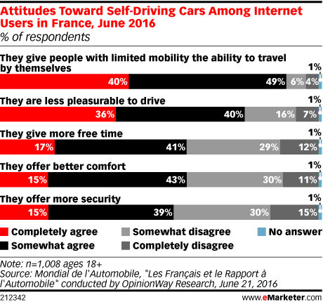 Attitudes Toward Self-Driving Cars Among Internet Uses in France, June 2016 (% of respondents)