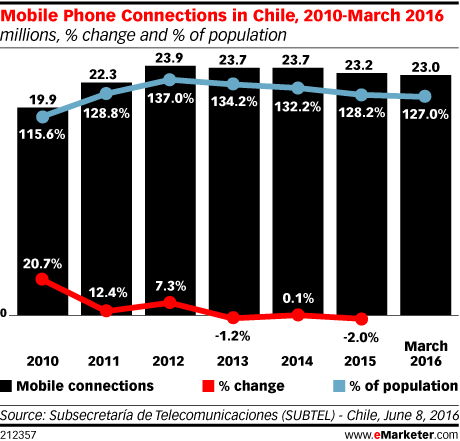 Mobile Phone Connections in Chile, 2010-March 2016 (millions, % change and % of population)