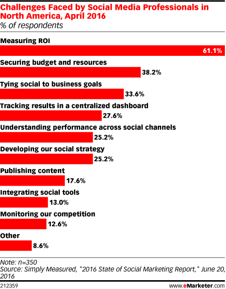 Challenges Faced by Social Media Professionals in North America, April 2016 (% of respondents)