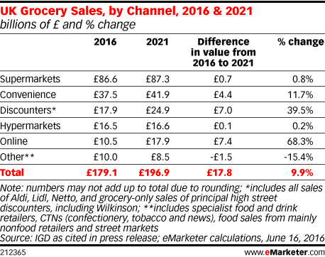 UK Grocery Sales, by Channel, 2016 & 2021 (billions of £ and % change)