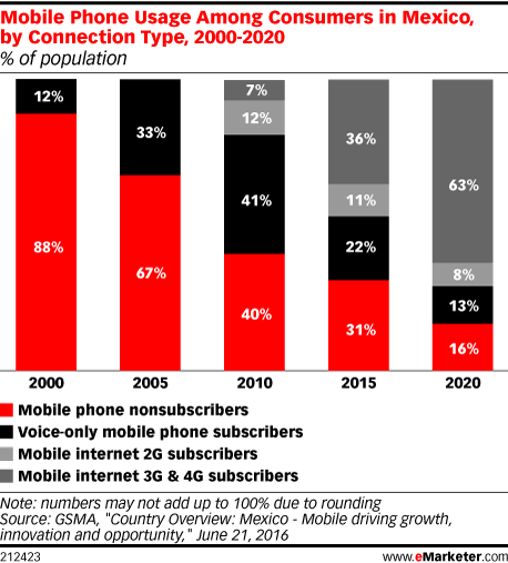Mobile Phone Usage Among Consumers in Mexico, by Connection Type, 2000-2020 (% of population)