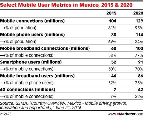 Select Mobile User Metrics in Mexico, 2015 & 2020