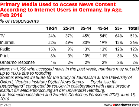 Primary Media Used to Access News Content According to Internet Users in Germany, by Age, Feb 2016 (% of respondents)