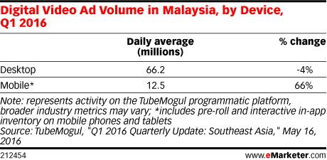 Digital Video Ad Volume in Malaysia, by Device, Q1 2016