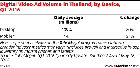 Digital Video Ad Volume in Thailand, by Device, Q1 2016