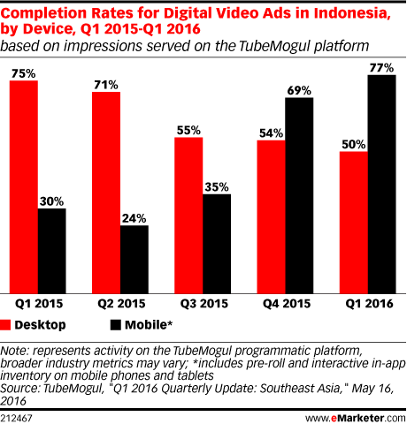 Completion Rates for Digital Video Ads in Indonesia, by Device, Q1 2015-Q1 2016 (based on impressions served on the TubeMogul platform)