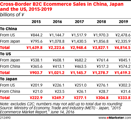 Cross-Border B2C Ecommerce Sales in China, Japan and the US, 2015-2019 (billions of ¥)