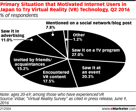 Primary Situation that Motivated Internet Users in Japan to Try