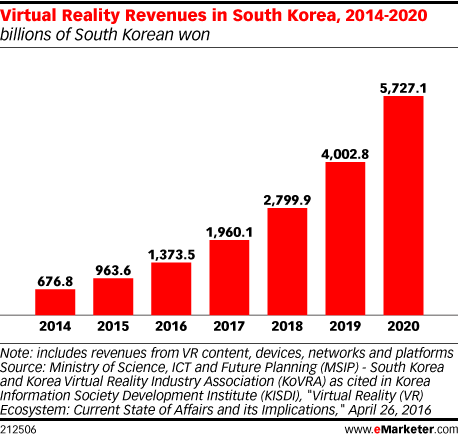 Virtual Reality Revenues in South Korea, 2014-2020 (billions of South Korean won)