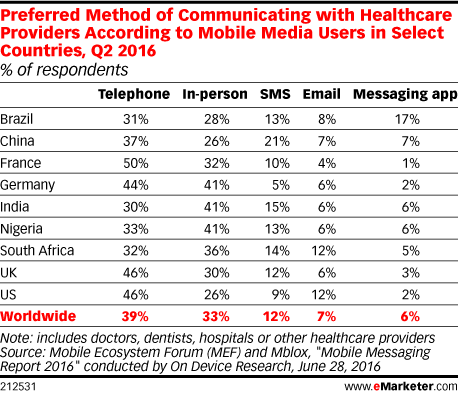 Preferred Method of Communicating with Healthcare Providers According to Mobile Media Users in Select Countries, Q2 2016 (% of respondents)