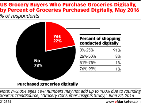 US Grocery Buyers Who Purchase Groceries Digitally, by Percent of Groceries Purchased Digitally, May 2016 (% of respondents)