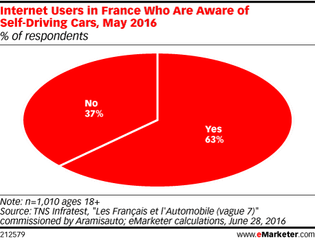 Internet Users in France Who Are Aware of Self-Driving Cars, May 2016 (% of respondents)