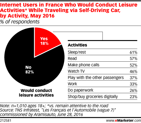 Internet Users in France Who Would Conduct Leisure Activities* While Traveling via Self-Driving Car, by Activity, May 2016 (% of respondents)