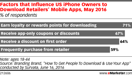 Factors that Influence US iPhone Owners to Download Retailers' Mobile Apps, May 2016 (% of respondents)