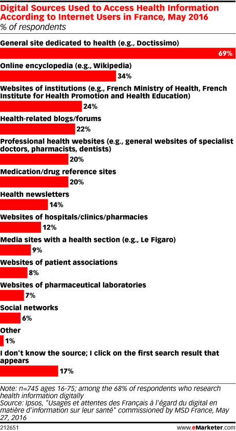 Digital Sources Used to Access Health Information According to Internet Users in France, May 2016 (% of respondents)
