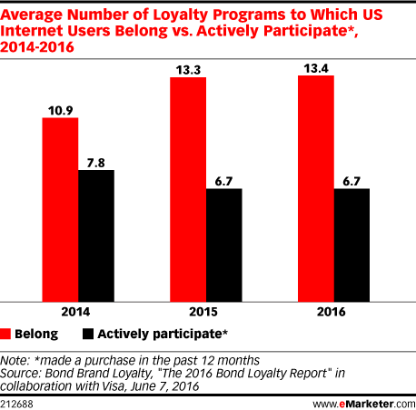 Average Number of Loyalty Programs to Which US Internet Users Belong vs. Actively Participate*, 2014-2016