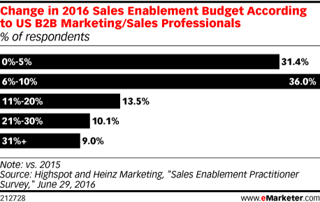 Change in 2016 Sales Enablement Budget According to US B2B Marketing/Sales Professionals (% of respondents)