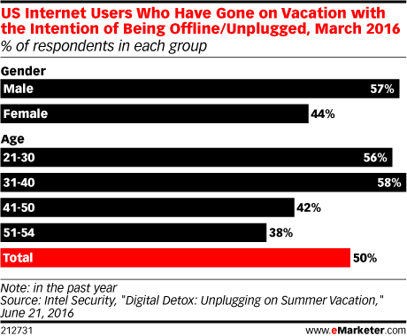 US Internet Users Who Have Gone on Vacation with the Intention of Being Offline/Unplugged, March 2016 (% of respondents in each group)