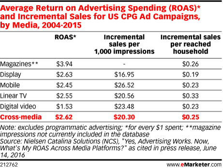Average Return on Advertising Spending (ROAS)* and Incremental Sales for US CPG Ad Campaigns, by Media, 2004-2015