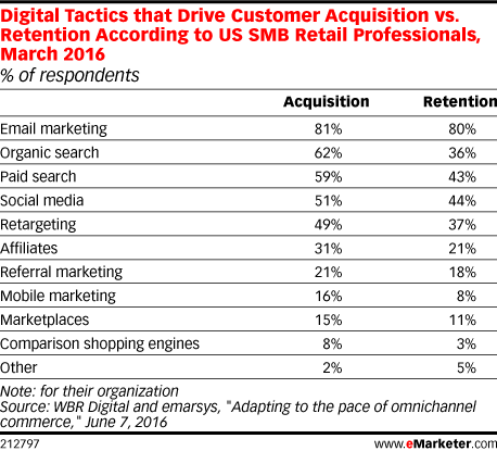 Digital Tactics that Drive Customer Acquisition vs. Retention According to US SMB Retail Professionals, March 2016 (% of respondents)